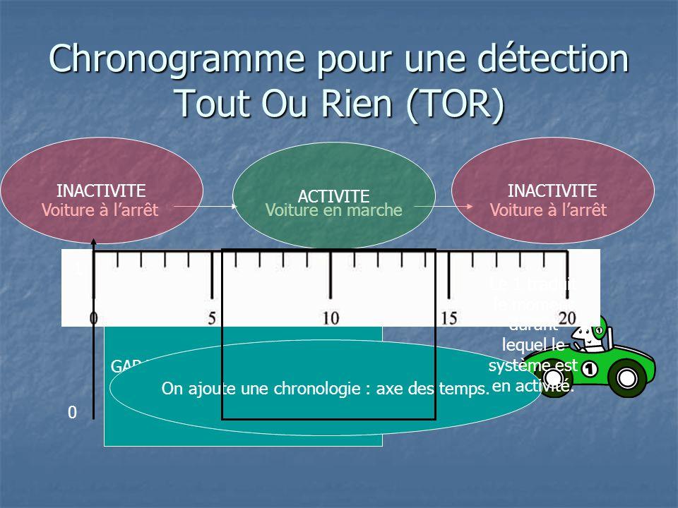 GARAGE Chronogramme pour une détection Tout Ou Rien (TOR) Voiture à l'arrêtVoiture en marcheVoiture à l'arrêt ACTIVITE INACTIVITE On ajoute une chrono