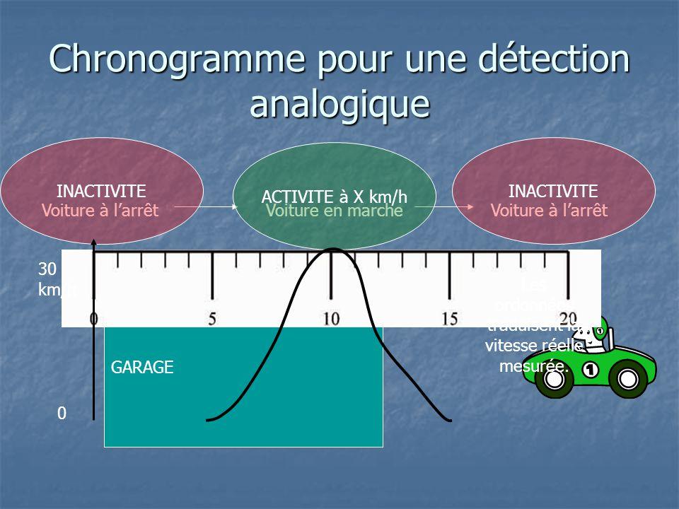 GARAGE Chronogramme pour une détection analogique Voiture à l'arrêtVoiture en marcheVoiture à l'arrêt ACTIVITE à X km/h INACTIVITE 30 km/h 0 Les ordon