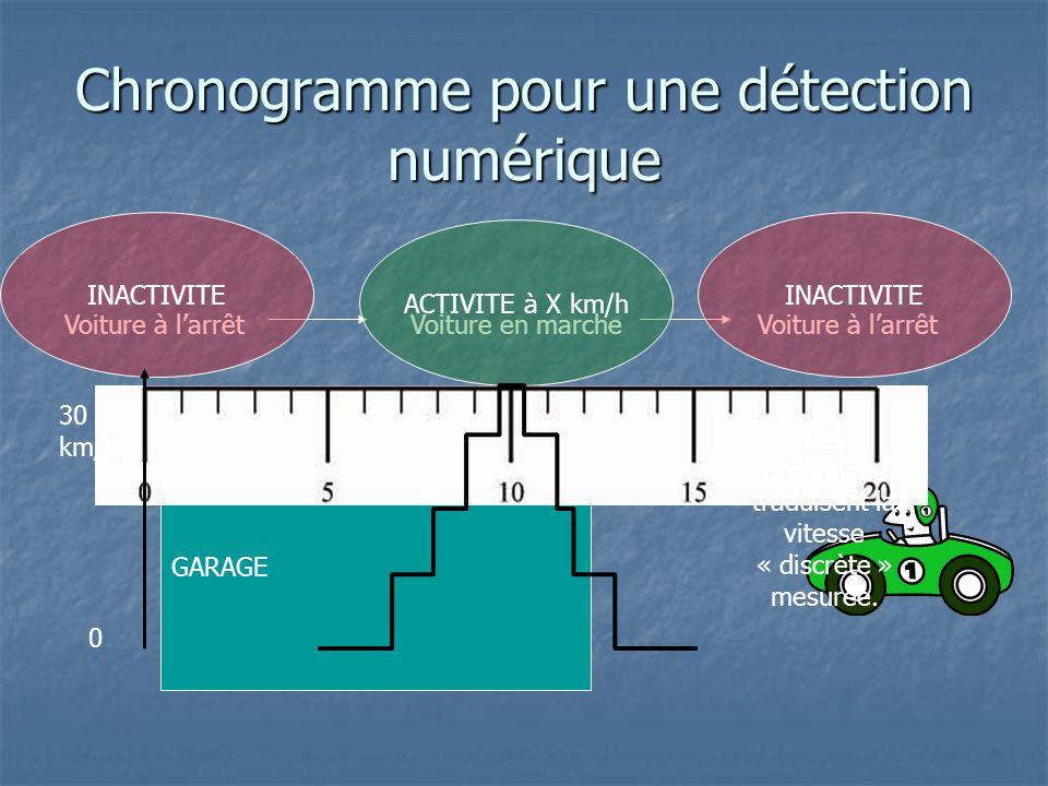 GARAGE Chronogramme pour une détection numérique Voiture à l'arrêtVoiture en marcheVoiture à l'arrêt ACTIVITE à X km/h INACTIVITE 30 km/h 0 Les ordonn