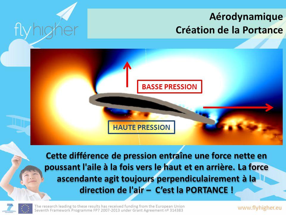 www.flyhigher.eu Cette différence de pression entraîne une force nette en poussant l'aile à la fois vers le haut et en arrière. La force ascendante ag
