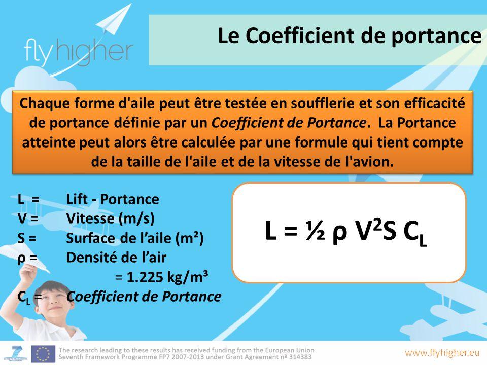 www.flyhigher.eu Chaque forme d'aile peut être testée en soufflerie et son efficacité de portance définie par un Coefficient de Portance. La Portance