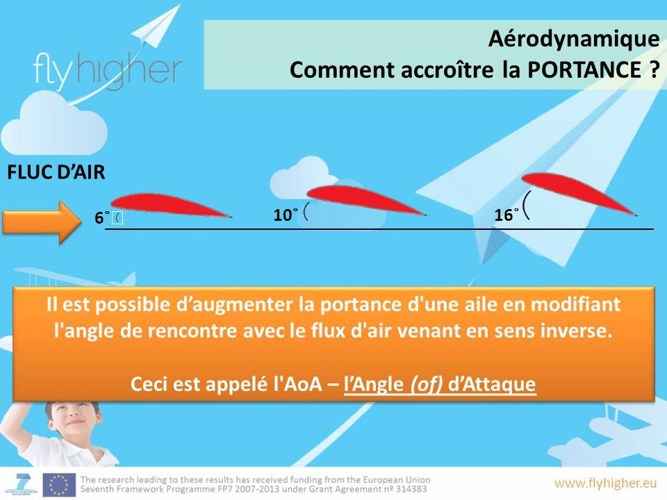 www.flyhigher.eu Il est possible d'augmenter la portance d'une aile en modifiant l'angle de rencontre avec le flux d'air venant en sens inverse. Ceci