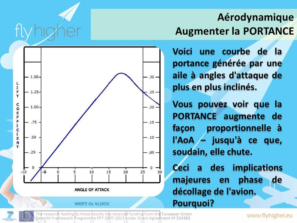 www.flyhigher.eu Voici une courbe de la portance générée par une aile à angles d'attaque de plus en plus inclinés. Vous pouvez voir que la PORTANCE au