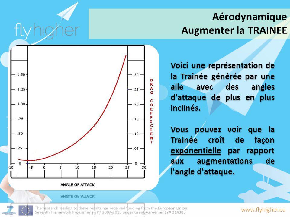 www.flyhigher.eu Voici une représentation de la Trainée générée par une aile avec des angles d'attaque de plus en plus inclinés. Vous pouvez voir que