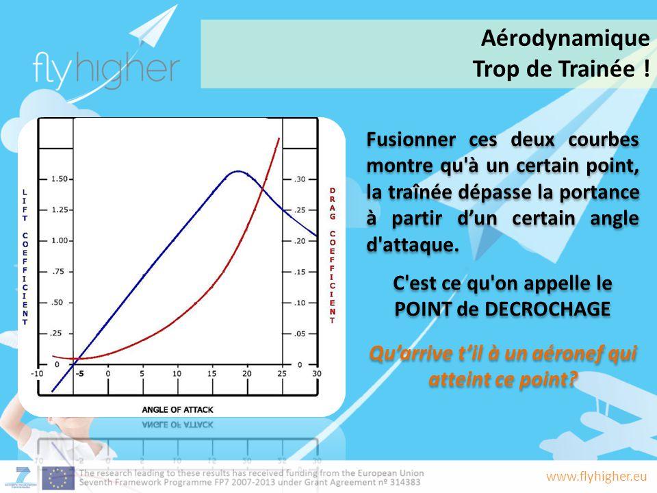www.flyhigher.eu Fusionner ces deux courbes montre qu'à un certain point, la traînée dépasse la portance à partir d'un certain angle d'attaque. C'est