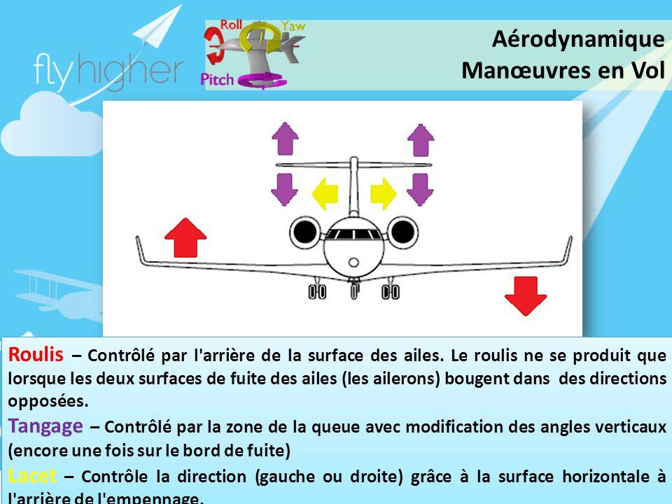 www.flyhigher.eu Roulis – Contrôlé par l'arrière de la surface des ailes. Le roulis ne se produit que lorsque les deux surfaces de fuite des ailes (le