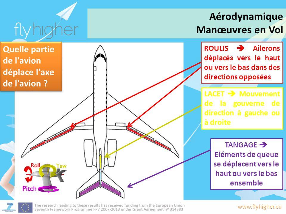 www.flyhigher.eu ROULIS  Ailerons déplacés vers le haut ou vers le bas dans des directions opposées LACET  Mouvement de la gouverne de direction à g