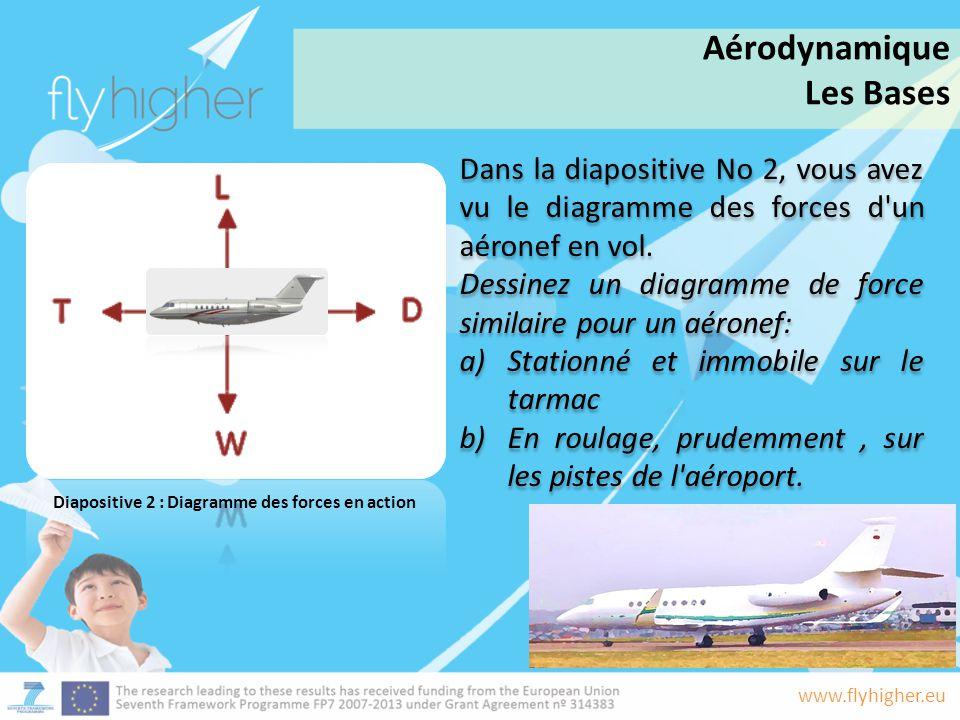 www.flyhigher.eu Dans la diapositive No 2, vous avez vu le diagramme des forces d'un aéronef en vol. Dessinez un diagramme de force similaire pour un