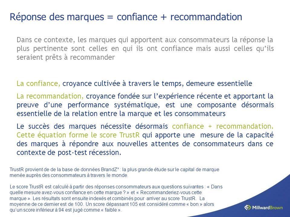 Réponse des marques = confiance + recommandation Dans ce contexte, les marques qui apportent aux consommateurs la réponse la plus pertinente sont celles en qui ils ont confiance mais aussi celles qu'ils seraient prêts à recommander La confiance, croyance cultivée à travers le temps, demeure essentielle La recommandation, croyance fondée sur l'expérience récente et apportant la preuve d'une performance systématique, est une composante désormais essentielle de la relation entre la marque et les consommateurs Le succès des marques nécessite désormais confiance + recommandation.