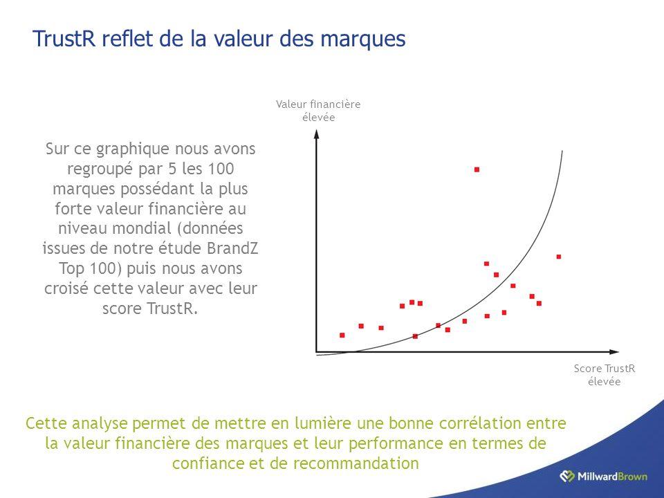 TrustR reflet de la valeur des marques Valeur financière élevée Score TrustR élevée Sur ce graphique nous avons regroupé par 5 les 100 marques possédant la plus forte valeur financière au niveau mondial (données issues de notre étude BrandZ Top 100) puis nous avons croisé cette valeur avec leur score TrustR.