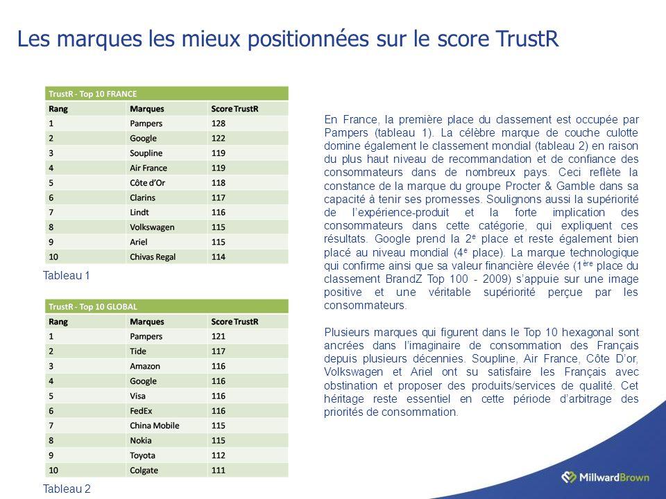 Les marques les mieux positionnées sur le score TrustR En France, la première place du classement est occupée par Pampers (tableau 1).