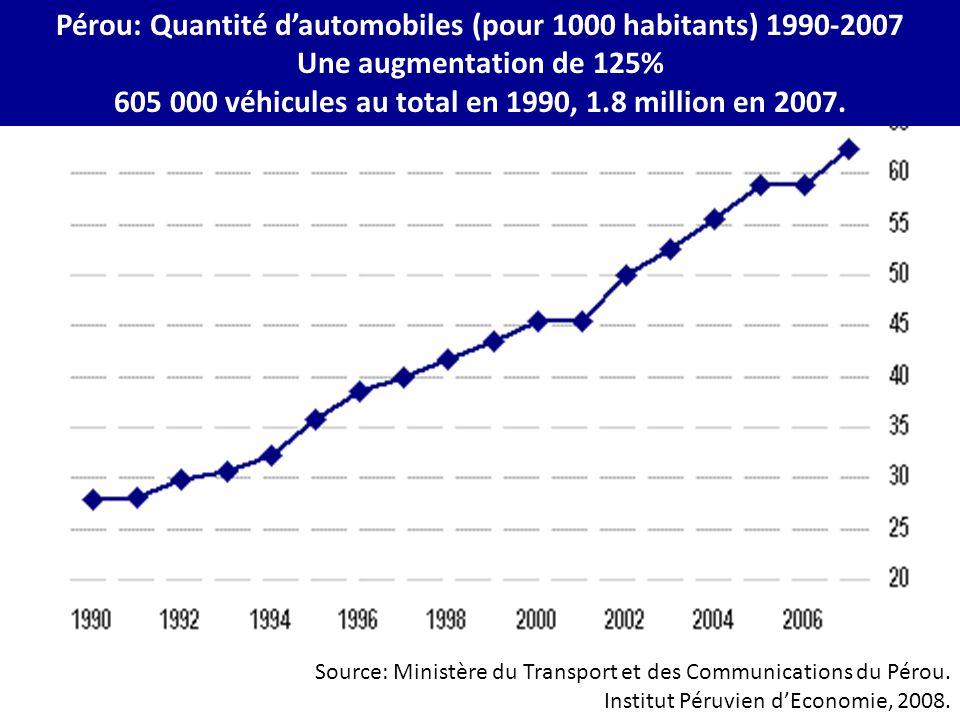 Pérou: Quantité d'automobiles (pour 1000 habitants) 1990-2007 Une augmentation de 125% 605 000 véhicules au total en 1990, 1.8 million en 2007. Source