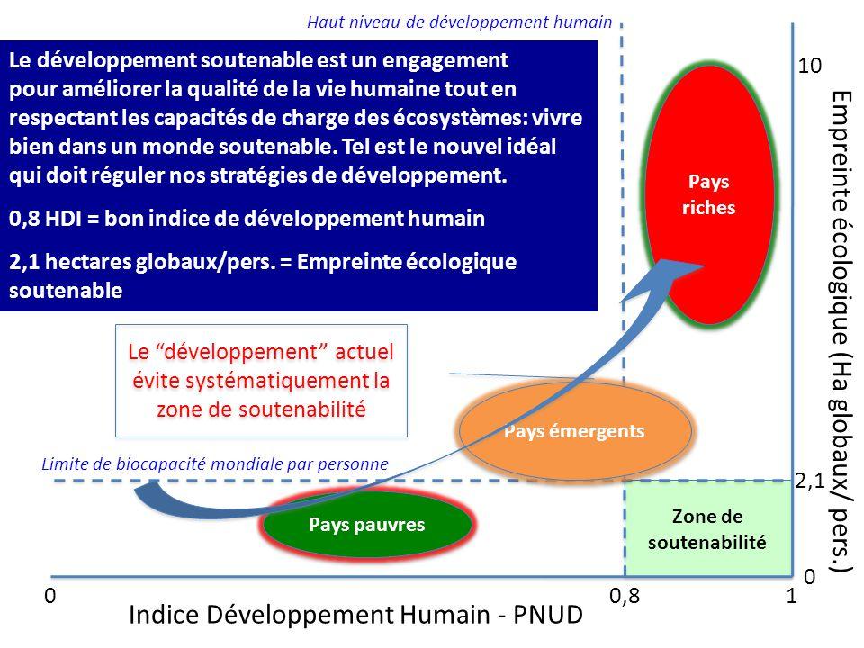 Indice Développement Humain - PNUD Empreinte écologique (Ha globaux/ pers.) 01 0 2,1 10 Limite de biocapacité mondiale par personne 0,8 Haut niveau de