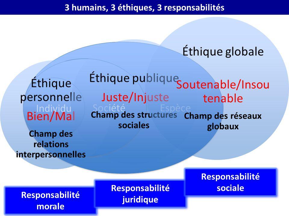 Espèce Société Individu Éthique personnelle Bien/Mal Champ des relations interpersonnelles Éthique publique Juste/Injuste Champ des structures sociale