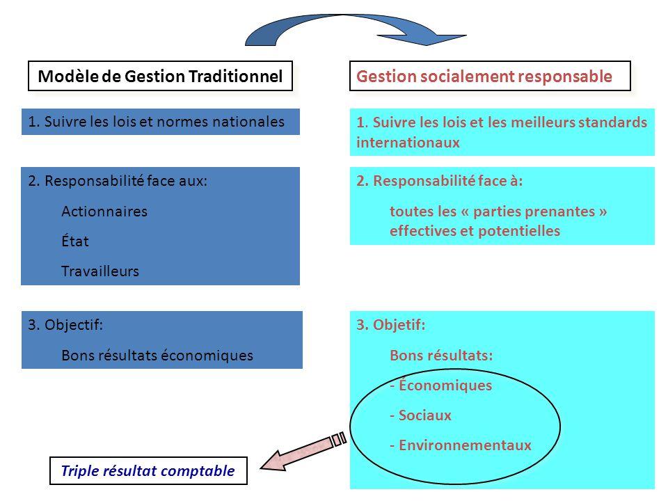 Modèle de Gestion Traditionnel 1. Suivre les lois et normes nationales 2. Responsabilité face aux: Actionnaires État Travailleurs 3. Objectif: Bons ré