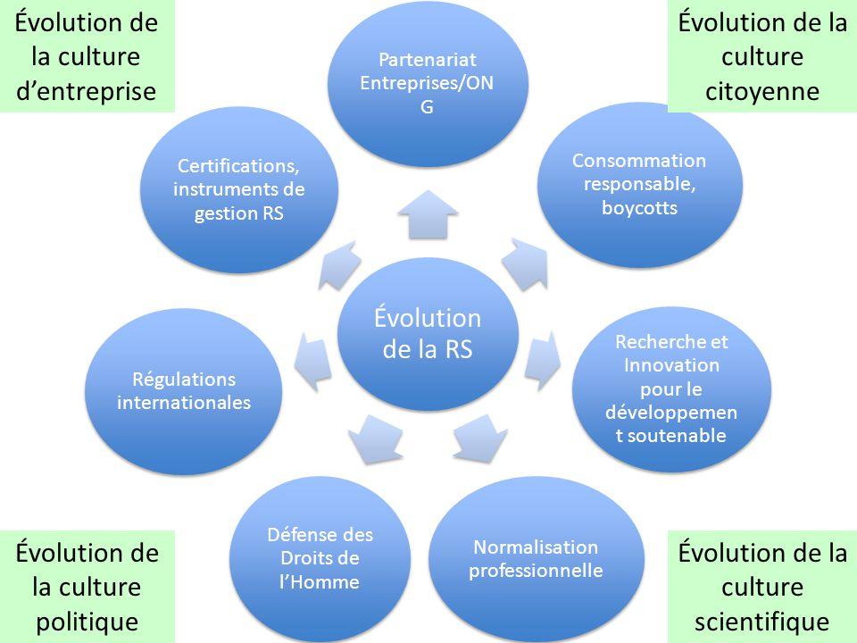 Évolution de la RS Partenariat Entreprises/ON G Consommation responsable, boycotts Recherche et Innovation pour le développemen t soutenable Normalisa