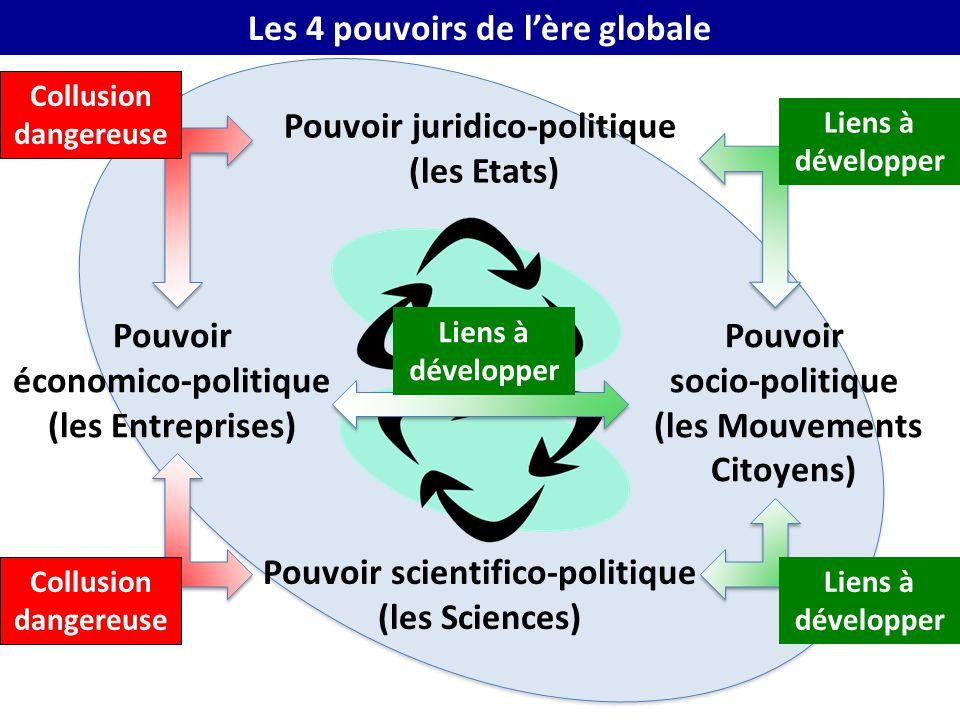 Pouvoir juridico-politique (les Etats) Pouvoir économico-politique (les Entreprises) Pouvoir socio-politique (les Mouvements Citoyens) Pouvoir scienti
