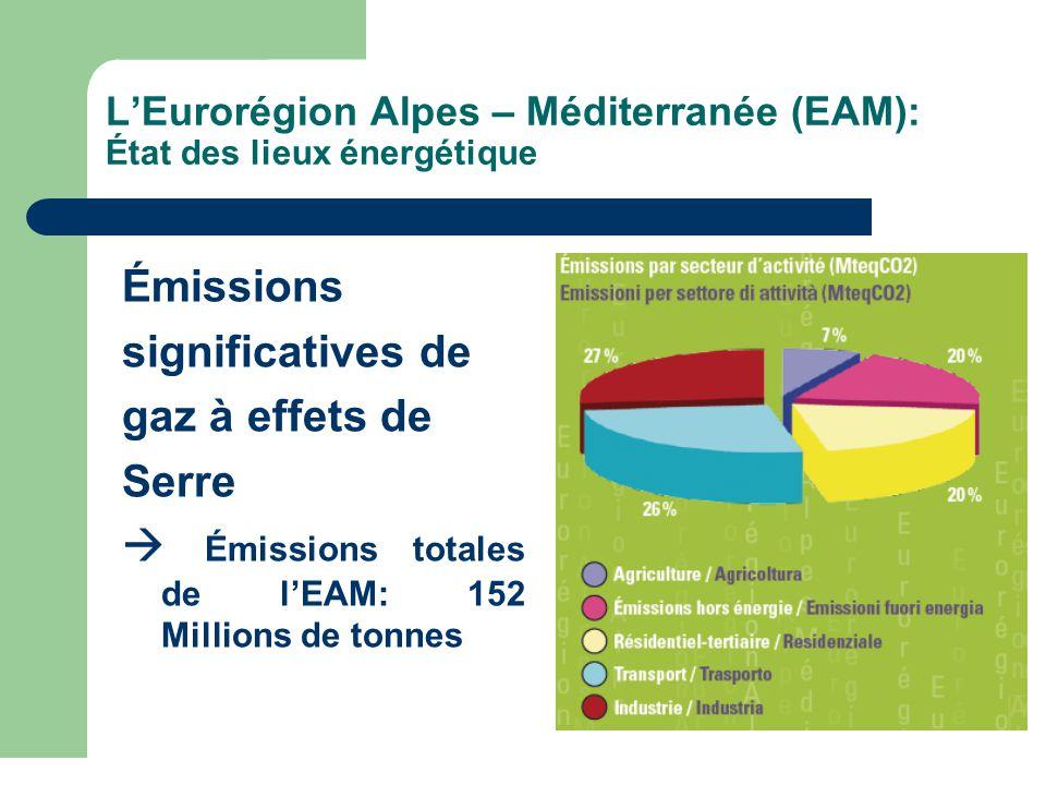 L'Eurorégion Alpes – Méditerranée (EAM): État des lieux énergétique Émissions significatives de gaz à effets de Serre  Émissions totales de l'EAM: 152 Millions de tonnes