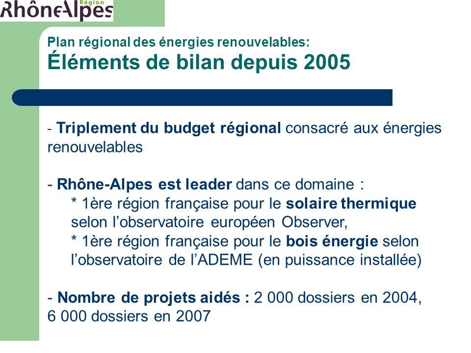 Plan régional des énergies renouvelables: Éléments de bilan depuis 2005 - Triplement du budget régional consacré aux énergies renouvelables - Rhône-Alpes est leader dans ce domaine : * 1ère région française pour le solaire thermique selon l'observatoire européen Observer, * 1ère région française pour le bois énergie selon l'observatoire de l'ADEME (en puissance installée) - Nombre de projets aidés : 2 000 dossiers en 2004, 6 000 dossiers en 2007