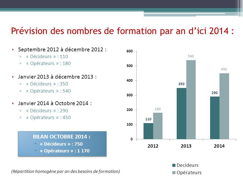 Prévision des nombres de formation par an d'ici 2014 : Septembre 2012 à décembre 2012 : ▫ « Décideurs » : 110 ▫ « Opérateurs » : 180 Janvier 2013 à décembre 2013 : ▫ « Décideurs » : 350 ▫ « Opérateurs » : 540 Janvier 2014 à Octobre 2014 : ▫ « Décideurs » : 290 ▫ « Opérateurs » : 450 BILAN OCTOBRE 2014 :  « Décideurs » : 750  « Opérateurs » : 1 170 (Répartition homogène par an des besoins de formation)