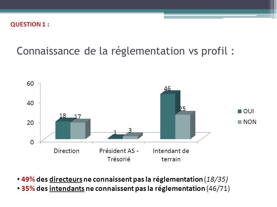 Connaissance de la réglementation vs profil : 49% des directeurs ne connaissent pas la réglementation (18/35) 35% des intendants ne connaissent pas la réglementation (46/71) QUESTION 1 :