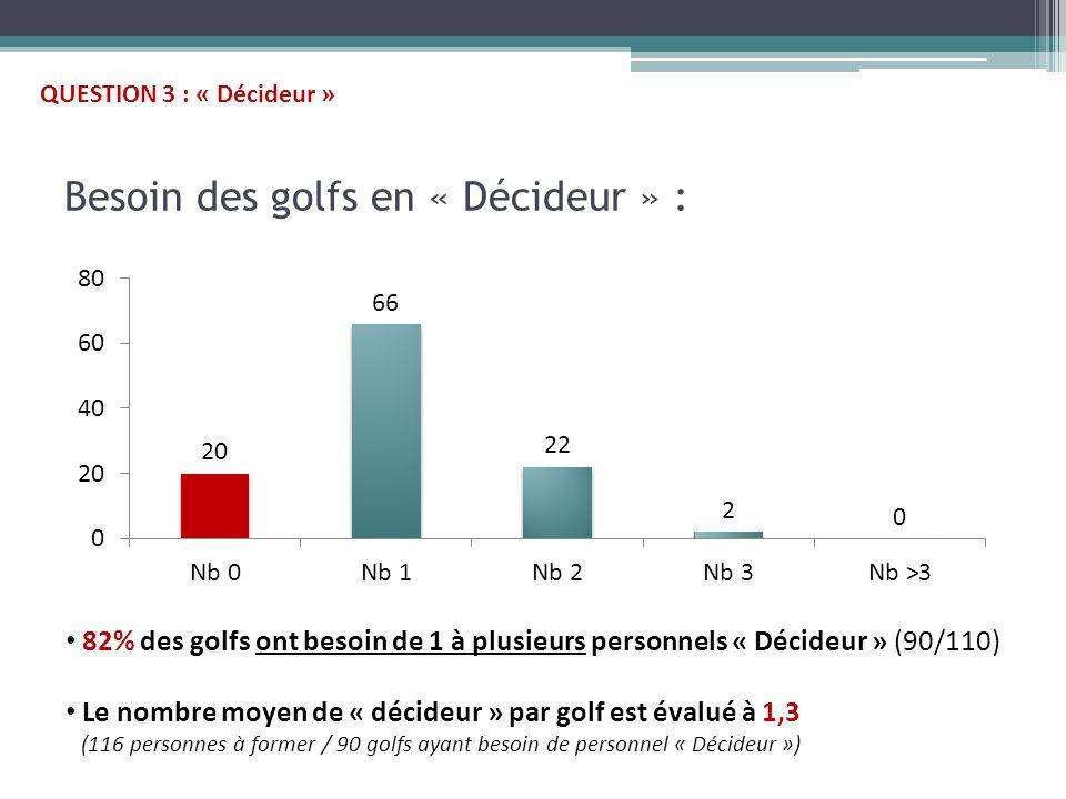 Besoin des golfs en « Décideur » : 82% des golfs ont besoin de 1 à plusieurs personnels « Décideur » (90/110) Le nombre moyen de « décideur » par golf est évalué à 1,3 (116 personnes à former / 90 golfs ayant besoin de personnel « Décideur ») QUESTION 3 : « Décideur »