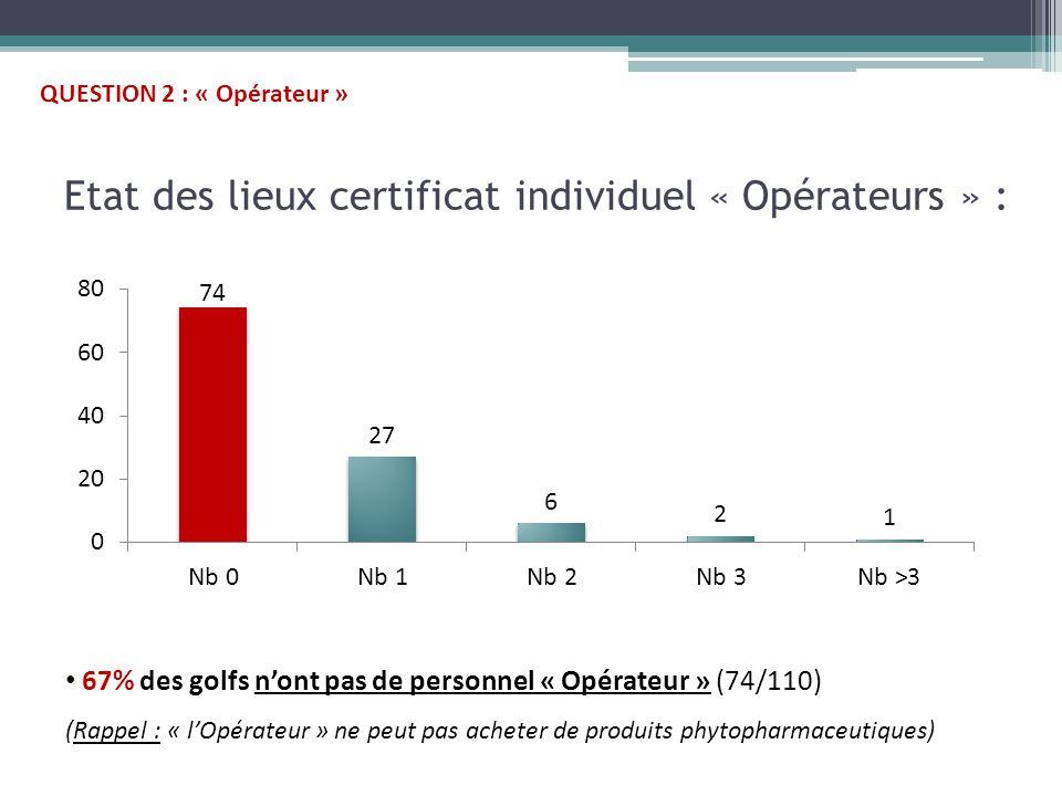 Etat des lieux certificat individuel « Opérateurs » : 67% des golfs n'ont pas de personnel « Opérateur » (74/110) (Rappel : « l'Opérateur » ne peut pas acheter de produits phytopharmaceutiques) QUESTION 2 : « Opérateur »