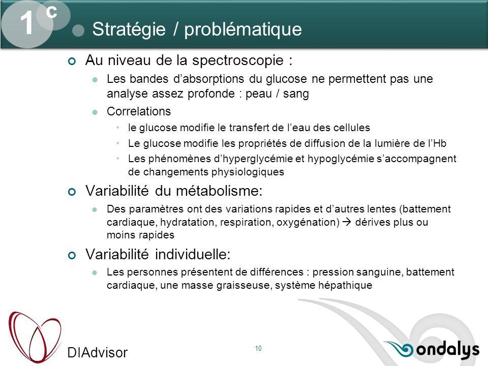 DIAdvisor 10 Stratégie / problématique 1 c Au niveau de la spectroscopie : Les bandes d'absorptions du glucose ne permettent pas une analyse assez pro