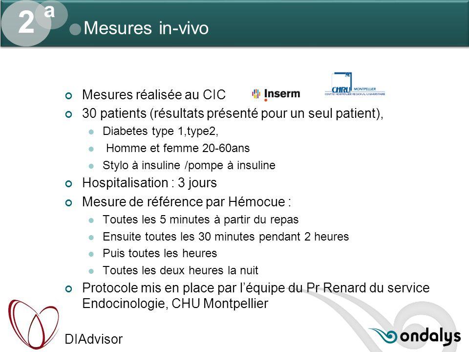 DIAdvisor Mesures in-vivo Mesures réalisée au CIC 30 patients (résultats présenté pour un seul patient), Diabetes type 1,type2, Homme et femme 20-60an