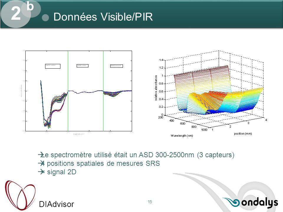 DIAdvisor 15 Données Visible/PIR 2 b  Le spectromètre utilisé était un ASD 300-2500nm (3 capteurs)  4 positions spatiales de mesures SRS  = signal