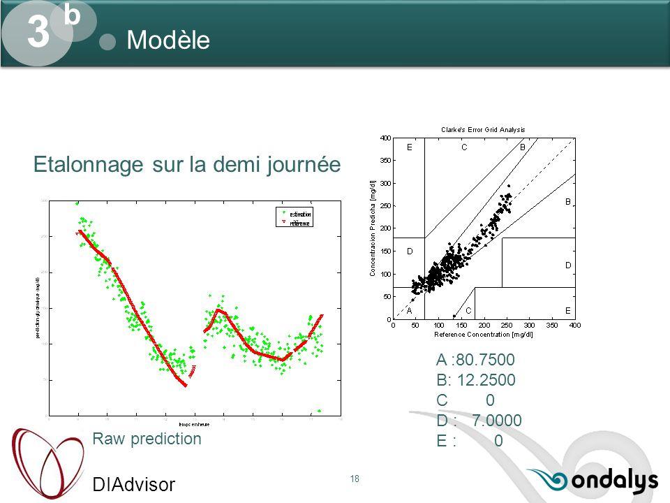 DIAdvisor 18 Modèle 3 b Raw prediction A :80.7500 B: 12.2500 C 0 D : 7.0000 E : 0 Etalonnage sur la demi journée