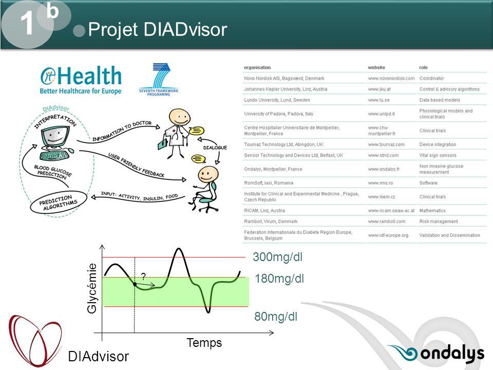 DIAdvisor Projet DIADvisor 1 b 180mg/dl 80mg/dl Temps Glycémie 300mg/dl ?