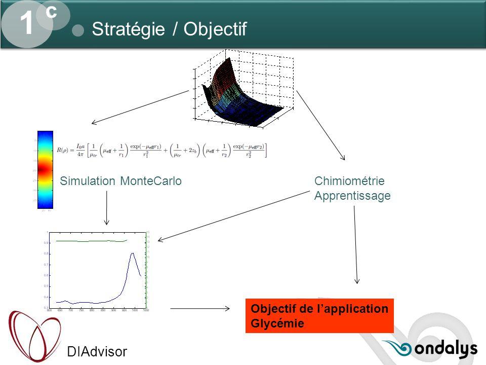 DIAdvisor 1 c Stratégie / Objectif Simulation MonteCarlo Objectif de l'application Glycémie Chimiométrie Apprentissage
