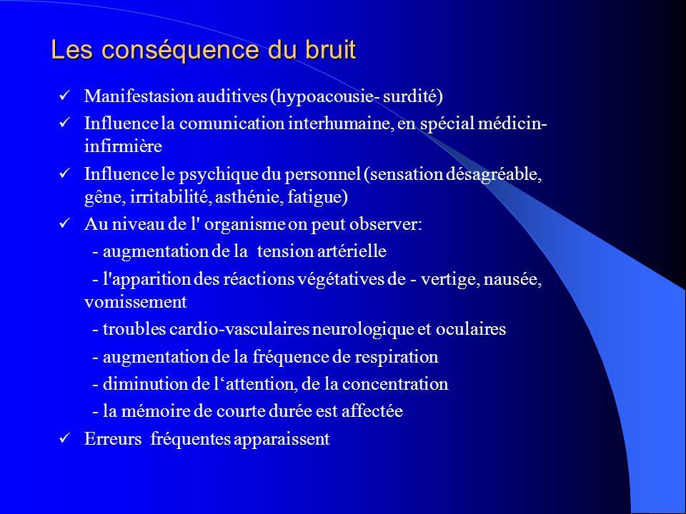 Les conséquence du bruit Manifestasion auditives (hypoacousie- surdité) Influence la comunication interhumaine, en spécial médicin- infirmière Influence le psychique du personnel (sensation désagréable, gêne, irritabilité, asthénie, fatigue) Au niveau de l organisme on peut observer: - augmentation de la tension artérielle - l apparition des réactions végétatives de - vertige, nausée, vomissement - troubles cardio-vasculaires neurologique et oculaires - augmentation de la fréquence de respiration - diminution de l'attention, de la concentration - la mémoire de courte durée est affectée Erreurs fréquentes apparaissent