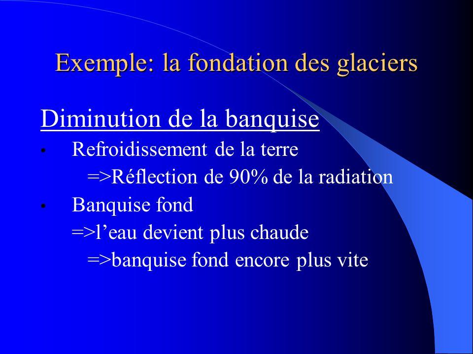 Exemple: la fondation des glaciers Diminution de la banquise Refroidissement de la terre =>Réflection de 90% de la radiation Banquise fond =>l'eau devient plus chaude =>banquise fond encore plus vite