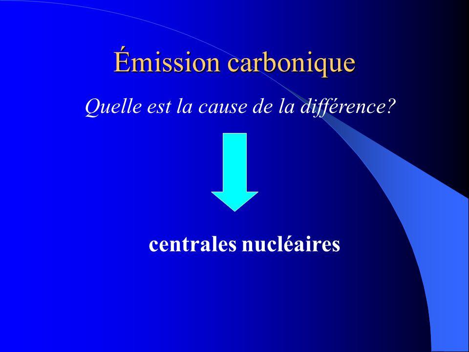 Émission carbonique 1 kWh nucléaire  4 grammes de CO 2 1 kWh pétrole  818 grammes de CO 2 1 kWh charbon  955 grammes de CO 2  la pollution des différentes centrales: