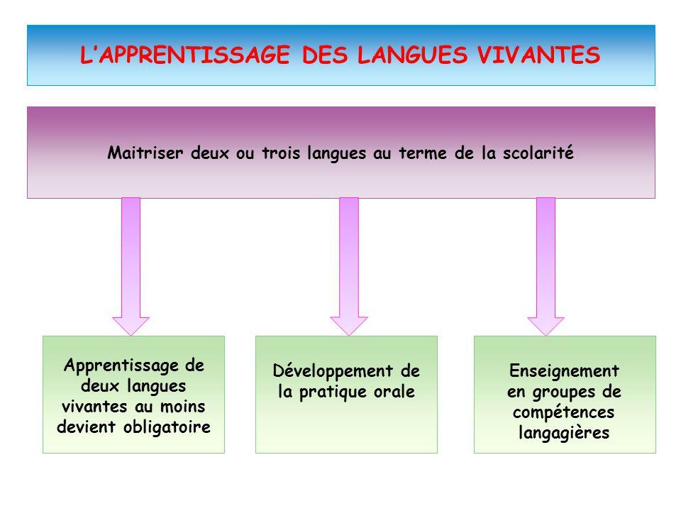 L'APPRENTISSAGE DES LANGUES VIVANTES Maitriser deux ou trois langues au terme de la scolarité Apprentissage de deux langues vivantes au moins devient
