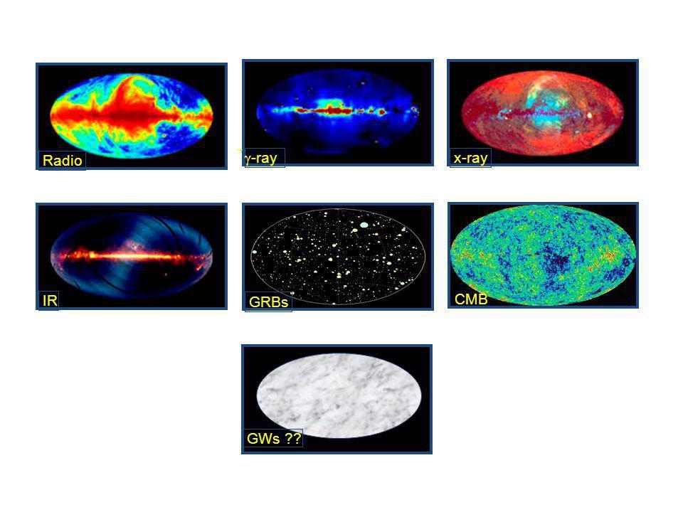 GRBs CMB IR Radio   -ray x-ray GWs
