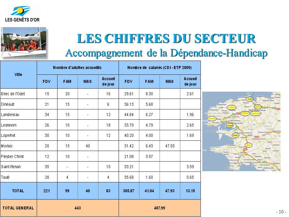 - 10 - LES CHIFFRES DU SECTEUR Accompagnement de la Dépendance-Handicap Dinéault Loperhet Taulé