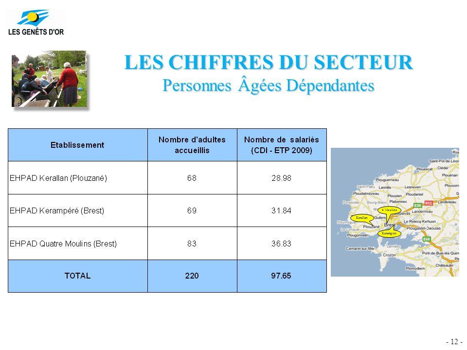 - 12 - LES CHIFFRES DU SECTEUR Personnes Âgées Dépendantes Kerallan 4 Moulins Kerampéré