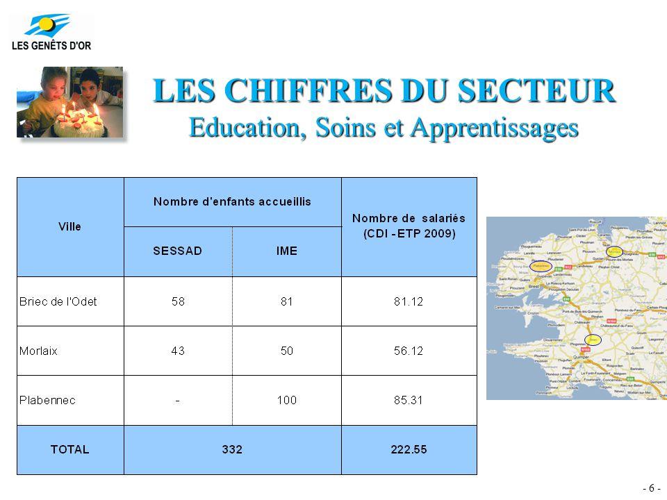 - 6 - LES CHIFFRES DU SECTEUR Education, Soins et Apprentissages