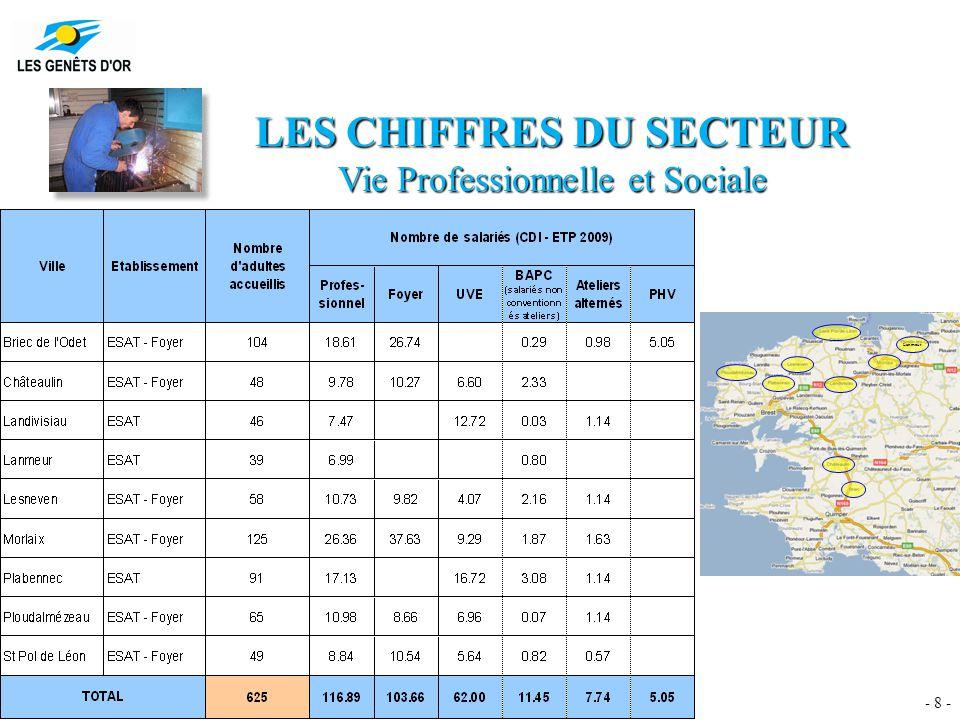 - 8 - LES CHIFFRES DU SECTEUR Vie Professionnelle et Sociale Lanmeur