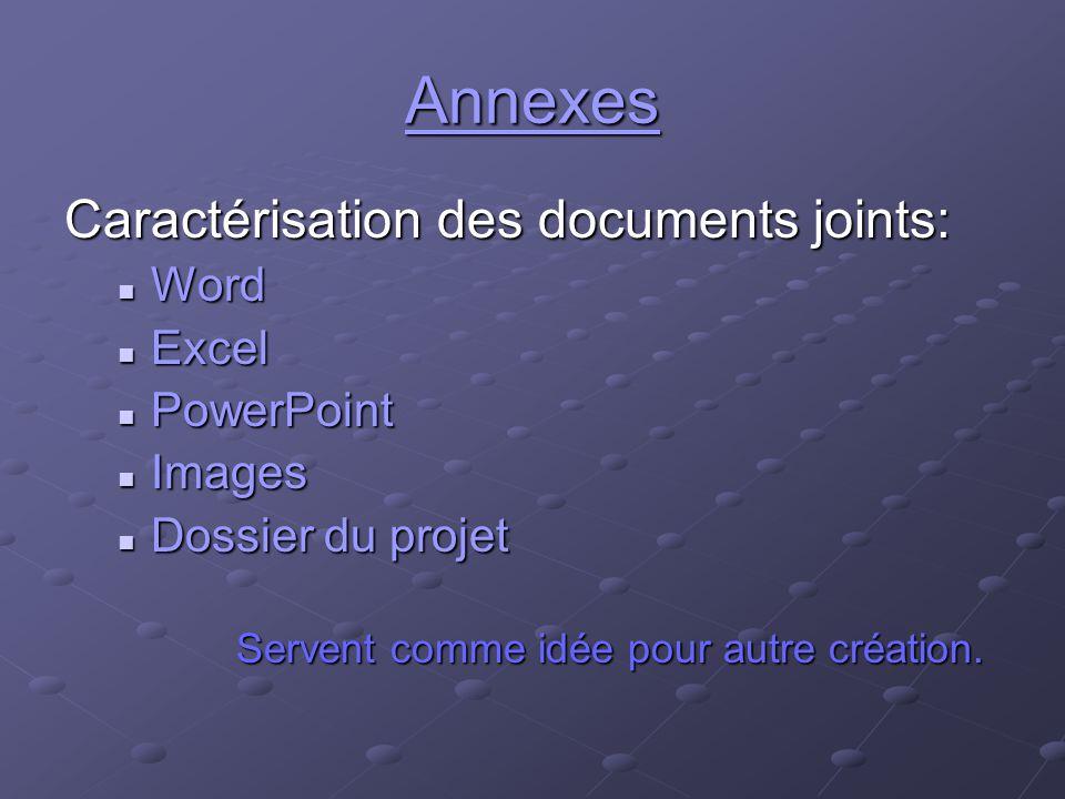 Annexes Caractérisation des documents joints: Word Word Excel Excel PowerPoint PowerPoint Images Images Dossier du projet Dossier du projet Servent comme idée pour autre création.