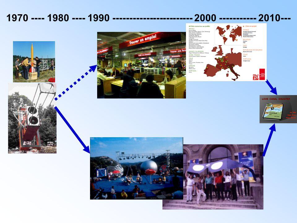 1970 ---- 1980 ---- 1990 ------------------------ 2000 ----------- 2010---