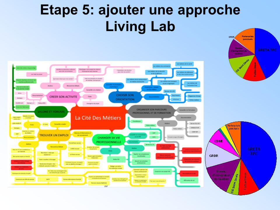 Etape 5: ajouter une approche Living Lab