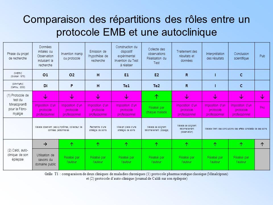 Comparaison des répartitions des rôles entre un protocole EMB et une autoclinique Phase du projet de recherche Données initiales ou Observation induis