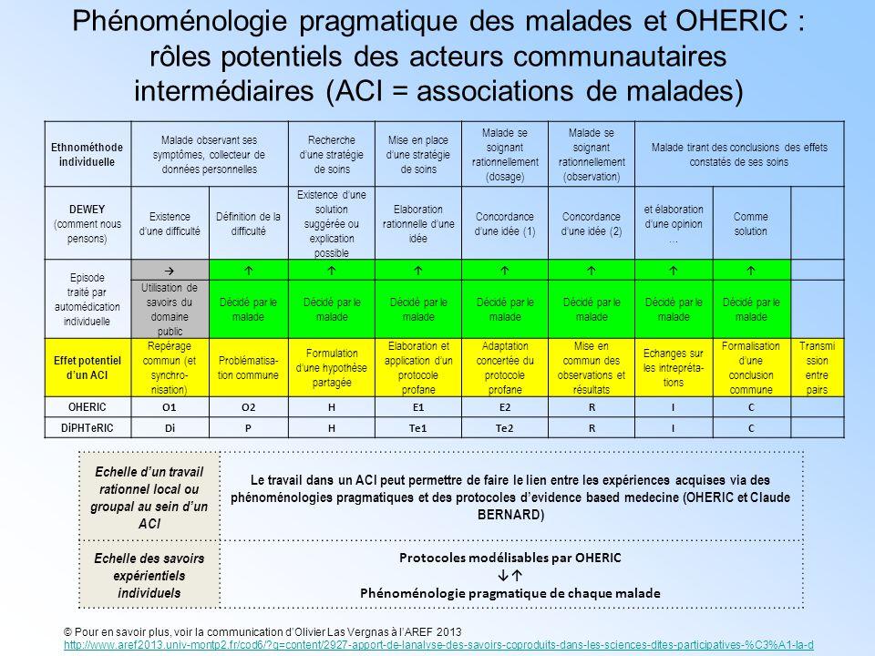 Phénoménologie pragmatique des malades et OHERIC : rôles potentiels des acteurs communautaires intermédiaires (ACI = associations de malades) Ethnomét