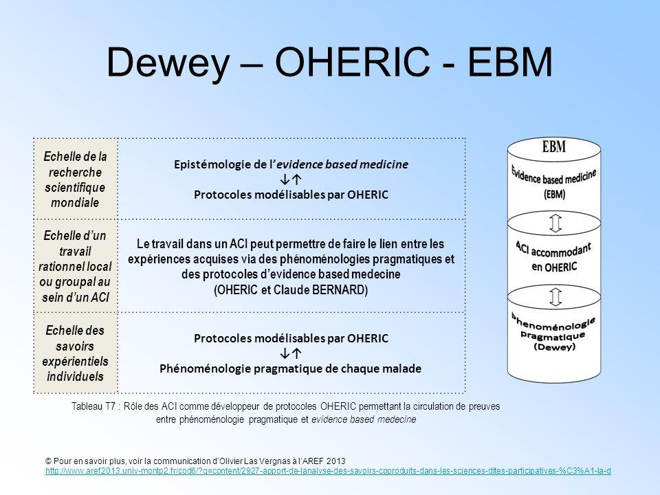 Dewey – OHERIC - EBM Echelle de la recherche scientifique mondiale Epistémologie de l'evidence based medicine ↓↑ Protocoles modélisables par OHERIC Ec