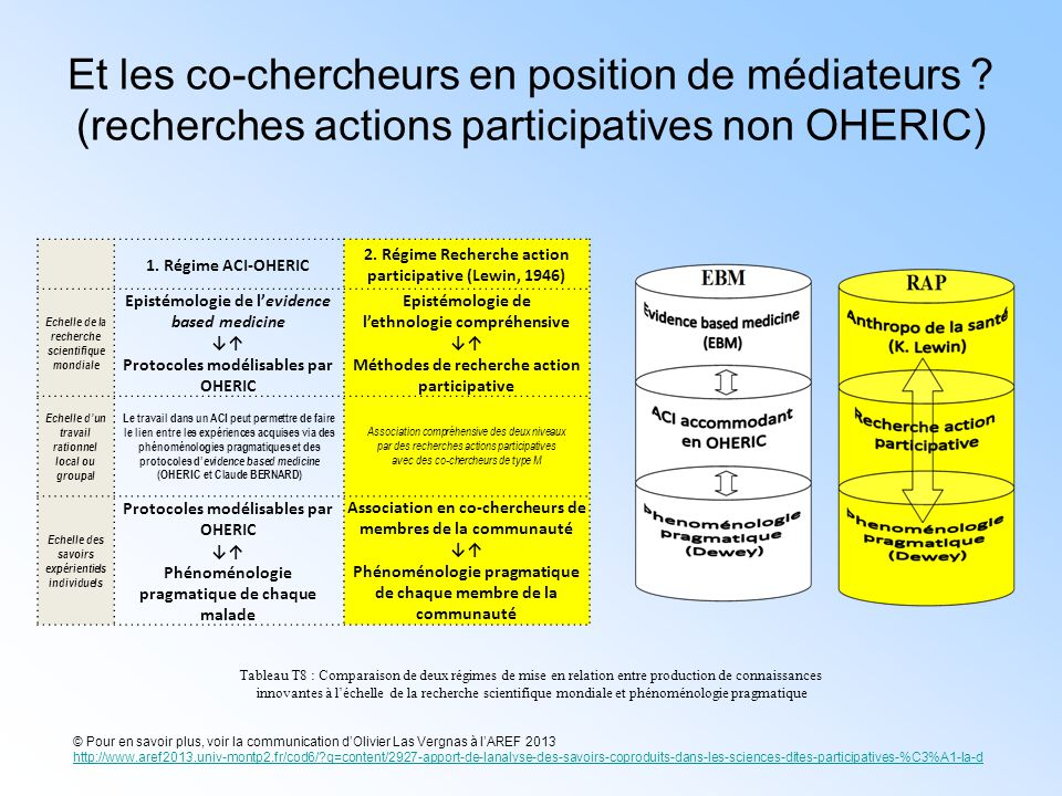 Et les co-chercheurs en position de médiateurs ? (recherches actions participatives non OHERIC) 1. Régime ACI-OHERIC 2. Régime Recherche action partic
