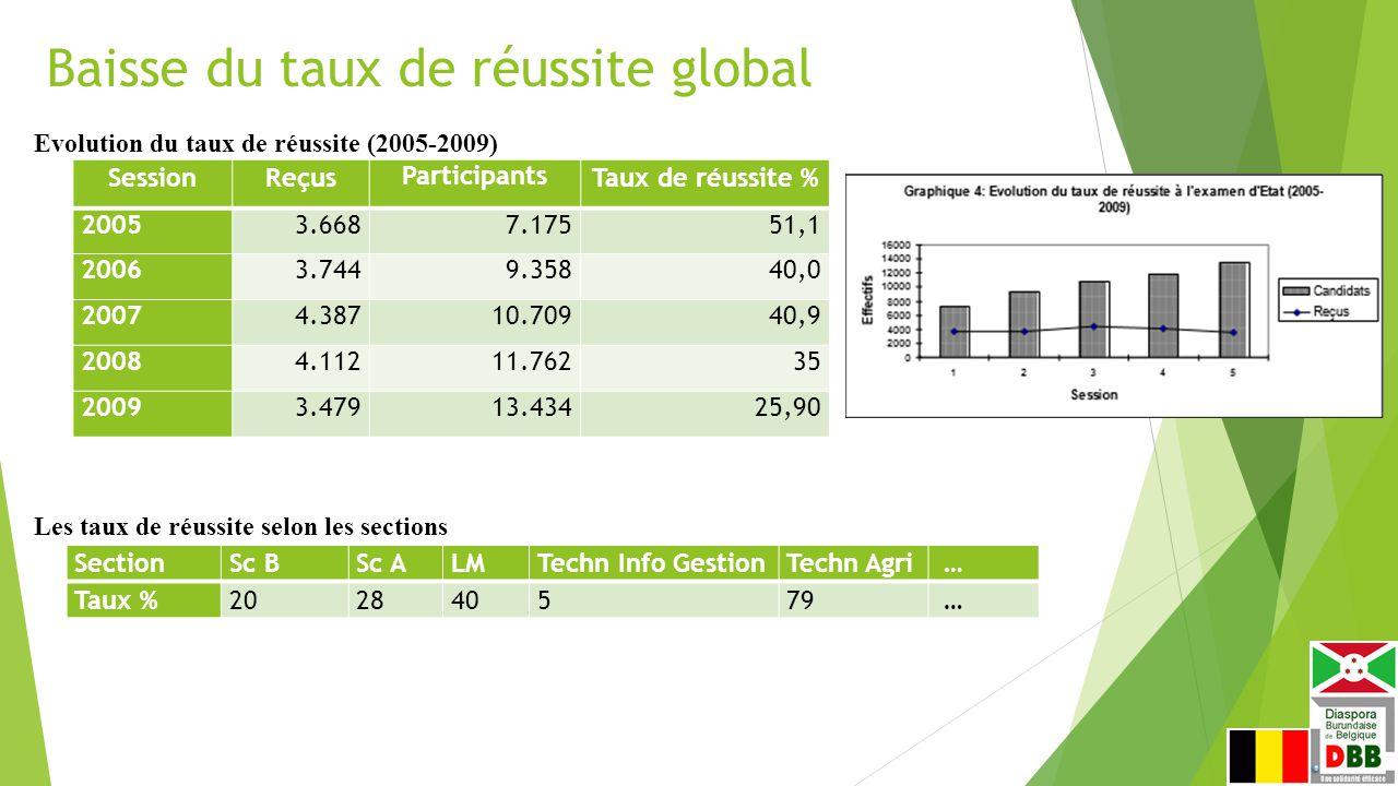 Baisse du taux de réussite global SessionReçus Participants Taux de réussite % 20053.6687.17551,1 20063.7449.35840,0 20074.38710.70940,9 20084.11211.76235 20093.47913.43425,90 Evolution du taux de réussite (2005-2009) SectionSc BSc ALMTechn Info GestionTechn Agri … Taux %202840579 … Les taux de réussite selon les sections